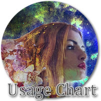 Usage Chart Cosmetic Iridescent Glitters